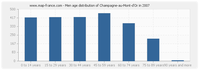Men age distribution of Champagne-au-Mont-d'Or in 2007