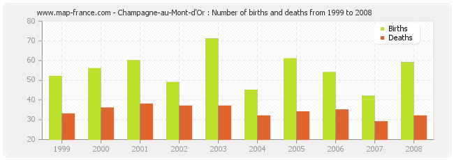 Champagne-au-Mont-d'Or : Number of births and deaths from 1999 to 2008