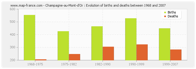 Champagne-au-Mont-d'Or : Evolution of births and deaths between 1968 and 2007