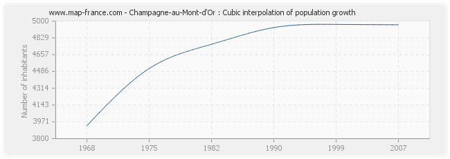 Champagne-au-Mont-d'Or : Cubic interpolation of population growth
