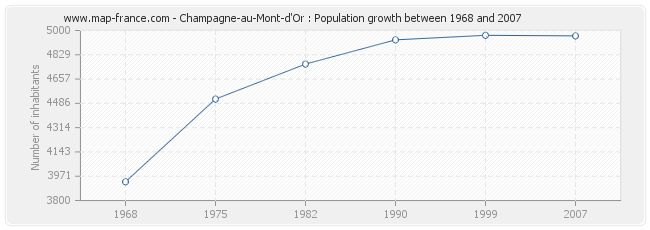Population Champagne-au-Mont-d'Or