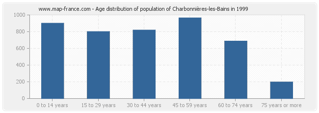 Age distribution of population of Charbonnières-les-Bains in 1999