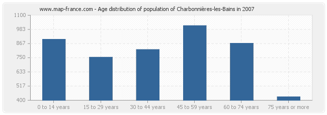 Age distribution of population of Charbonnières-les-Bains in 2007