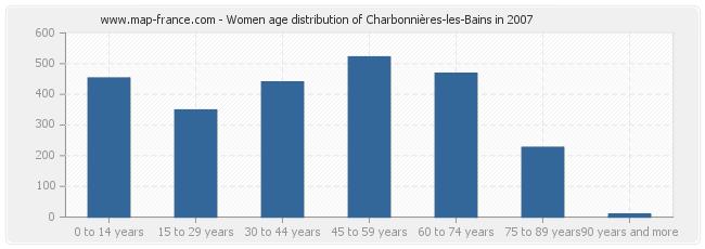 Women age distribution of Charbonnières-les-Bains in 2007