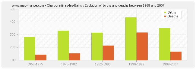 Charbonnières-les-Bains : Evolution of births and deaths between 1968 and 2007