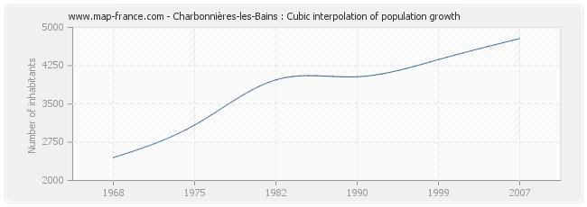 Charbonnières-les-Bains : Cubic interpolation of population growth