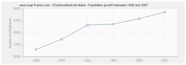 Population Charbonnières-les-Bains