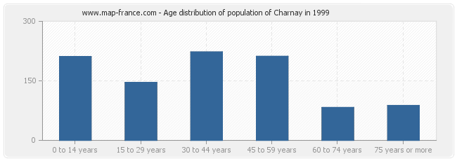 Age distribution of population of Charnay in 1999