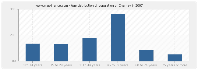 Age distribution of population of Charnay in 2007