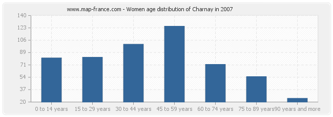 Women age distribution of Charnay in 2007