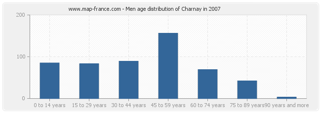 Men age distribution of Charnay in 2007