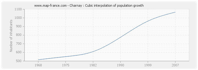 Charnay : Cubic interpolation of population growth