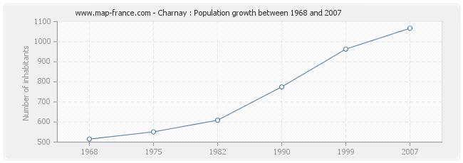 Population Charnay