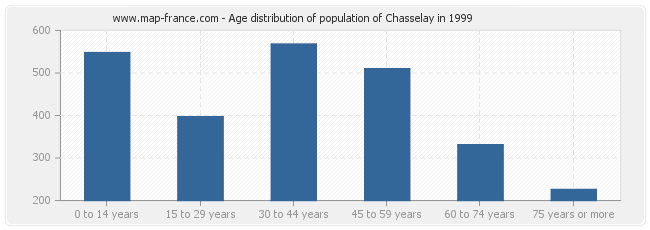 Age distribution of population of Chasselay in 1999