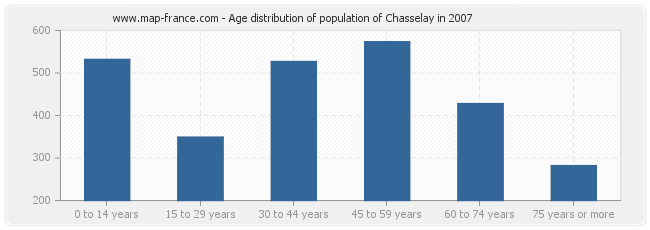 Age distribution of population of Chasselay in 2007