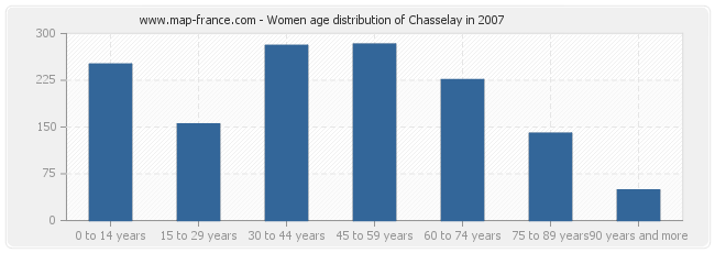 Women age distribution of Chasselay in 2007