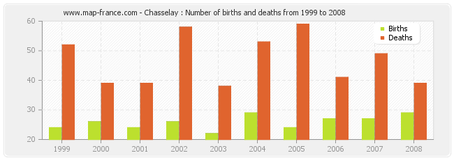 Chasselay : Number of births and deaths from 1999 to 2008