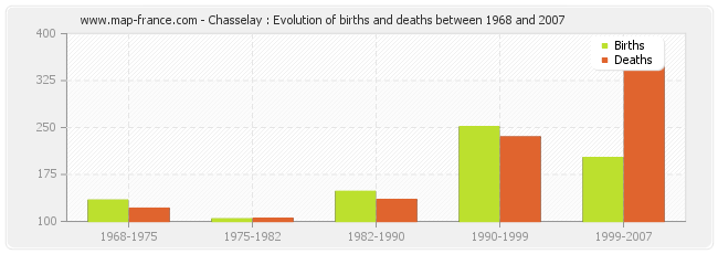 Chasselay : Evolution of births and deaths between 1968 and 2007