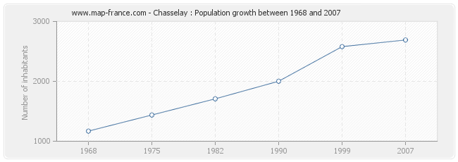 Population Chasselay