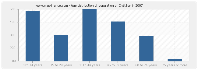 Age distribution of population of Châtillon in 2007