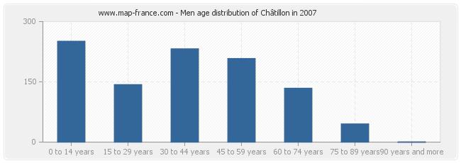 Men age distribution of Châtillon in 2007