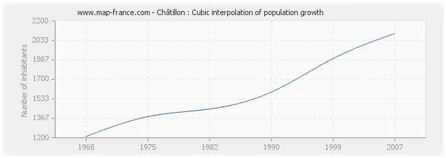 Châtillon : Cubic interpolation of population growth