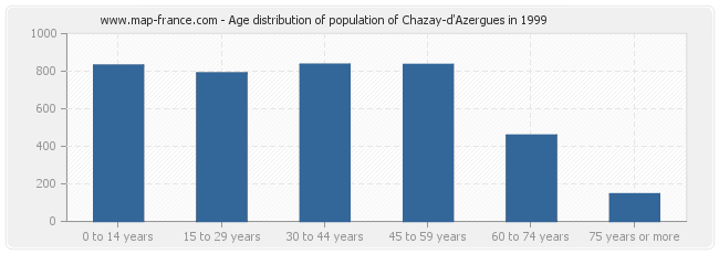 Age distribution of population of Chazay-d'Azergues in 1999