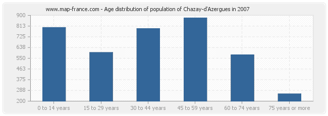 Age distribution of population of Chazay-d'Azergues in 2007