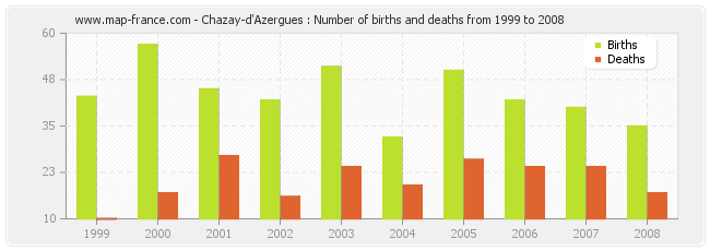 Chazay-d'Azergues : Number of births and deaths from 1999 to 2008