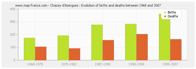 Chazay-d'Azergues : Evolution of births and deaths between 1968 and 2007