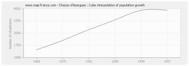 Chazay-d'Azergues : Cubic interpolation of population growth
