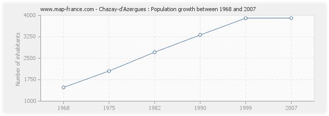Population Chazay-d'Azergues