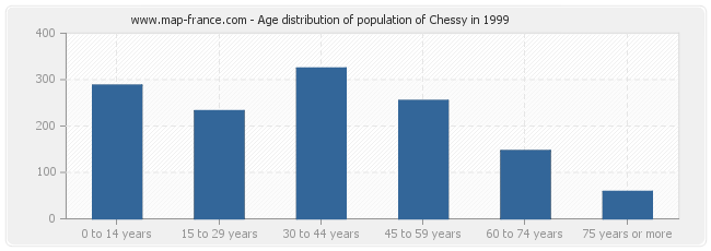 Age distribution of population of Chessy in 1999
