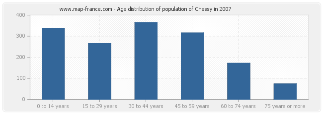 Age distribution of population of Chessy in 2007