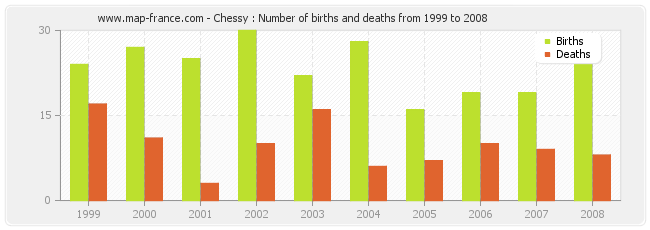 Chessy : Number of births and deaths from 1999 to 2008