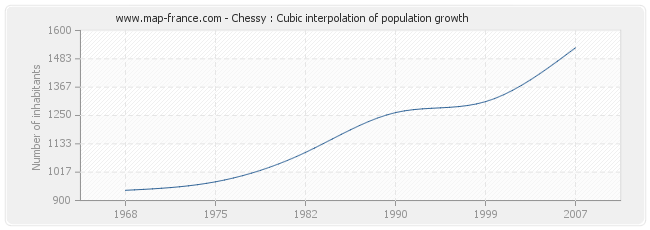 Chessy : Cubic interpolation of population growth