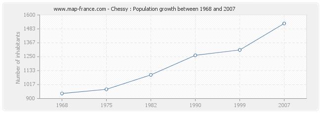 Population Chessy