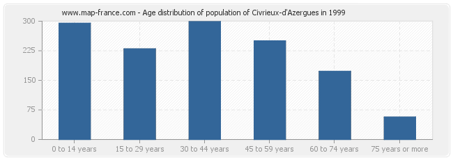 Age distribution of population of Civrieux-d'Azergues in 1999