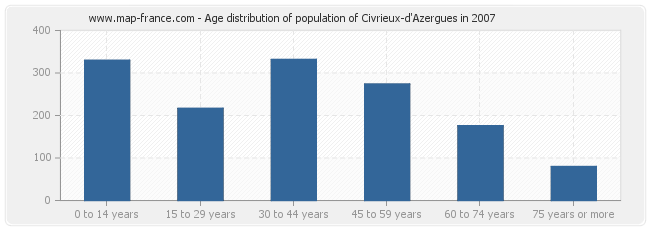 Age distribution of population of Civrieux-d'Azergues in 2007