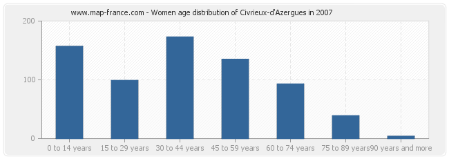 Women age distribution of Civrieux-d'Azergues in 2007