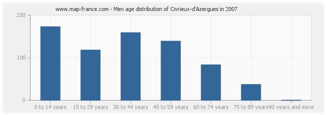 Men age distribution of Civrieux-d'Azergues in 2007