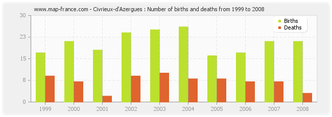 Civrieux-d'Azergues : Number of births and deaths from 1999 to 2008