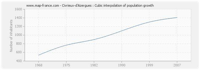 Civrieux-d'Azergues : Cubic interpolation of population growth