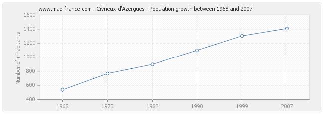 Population Civrieux-d'Azergues