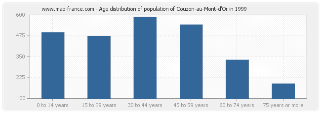 Age distribution of population of Couzon-au-Mont-d'Or in 1999