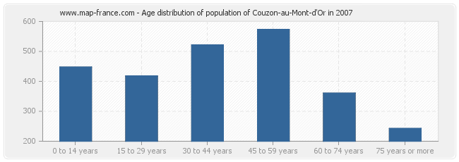 Age distribution of population of Couzon-au-Mont-d'Or in 2007