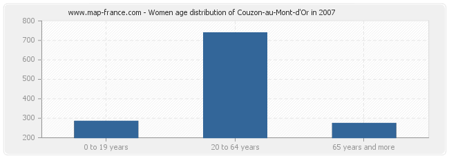 Women age distribution of Couzon-au-Mont-d'Or in 2007