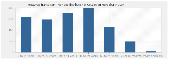 Men age distribution of Couzon-au-Mont-d'Or in 2007