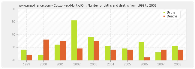 Couzon-au-Mont-d'Or : Number of births and deaths from 1999 to 2008