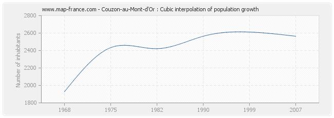 Couzon-au-Mont-d'Or : Cubic interpolation of population growth